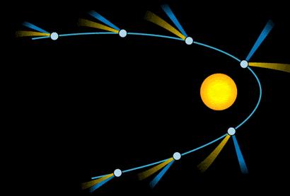 Przelot komety w pobliżu gwiazdy. http://pl.wikipedia.org/wiki/Kometa